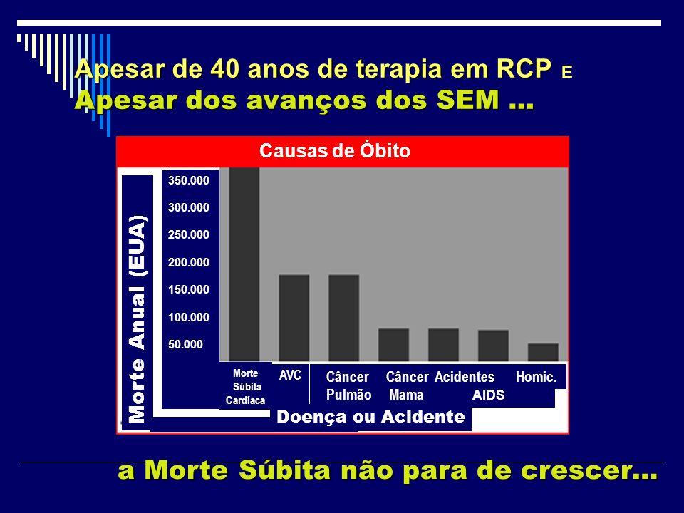 Apesar de 40 anos de terapia em RCP Apesar de 40 anos de terapia em RCP E Apesar dos avanços dos SEM … a Morte Súbita não para de crescer… 350.000 300