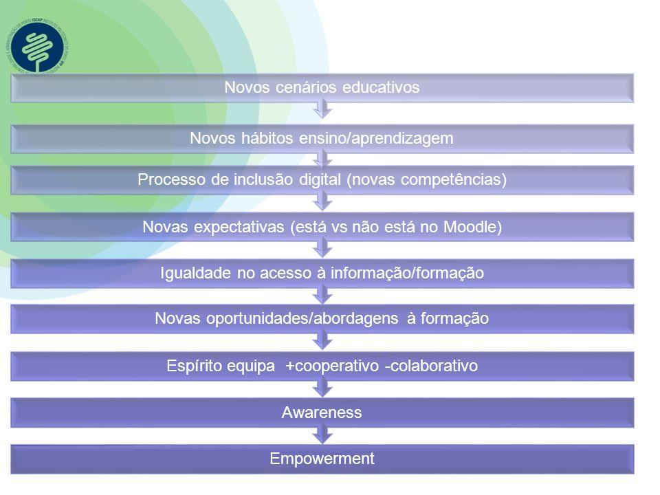 Empowerment Awareness Espírito equipa +cooperativo -colaborativo Novas oportunidades/abordagens à formação Igualdade no acesso à informação/formação N