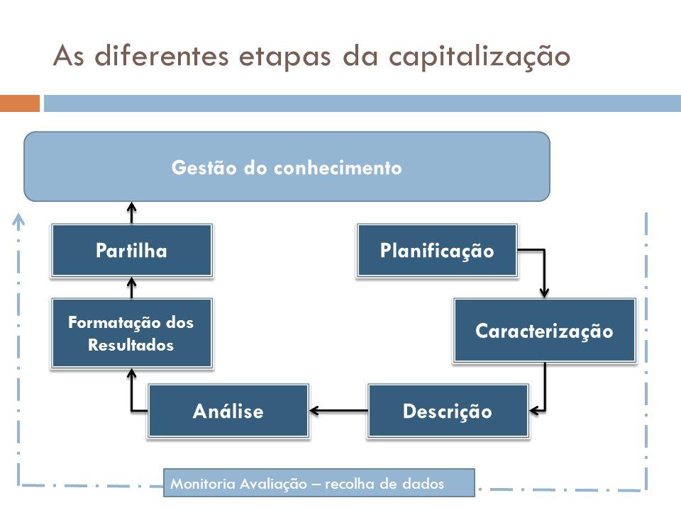 As diferentes etapas da capitalização Planificação Análise Formatação dos Resultados Caracterização Descrição Partilha Gestão do conhecimento Monitoria Avaliação – recolha de dados