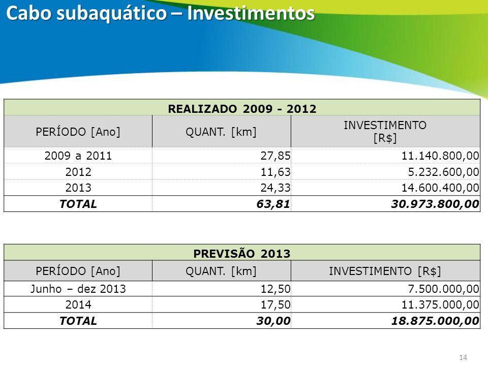 14 REALIZADO 2009 - 2012 PERÍODO [Ano]QUANT. [km] INVESTIMENTO [R$] 2009 a 201127,85 11.140.800,00 201211,63 5.232.600,00 201324,33 14.600.400,00 TOTA