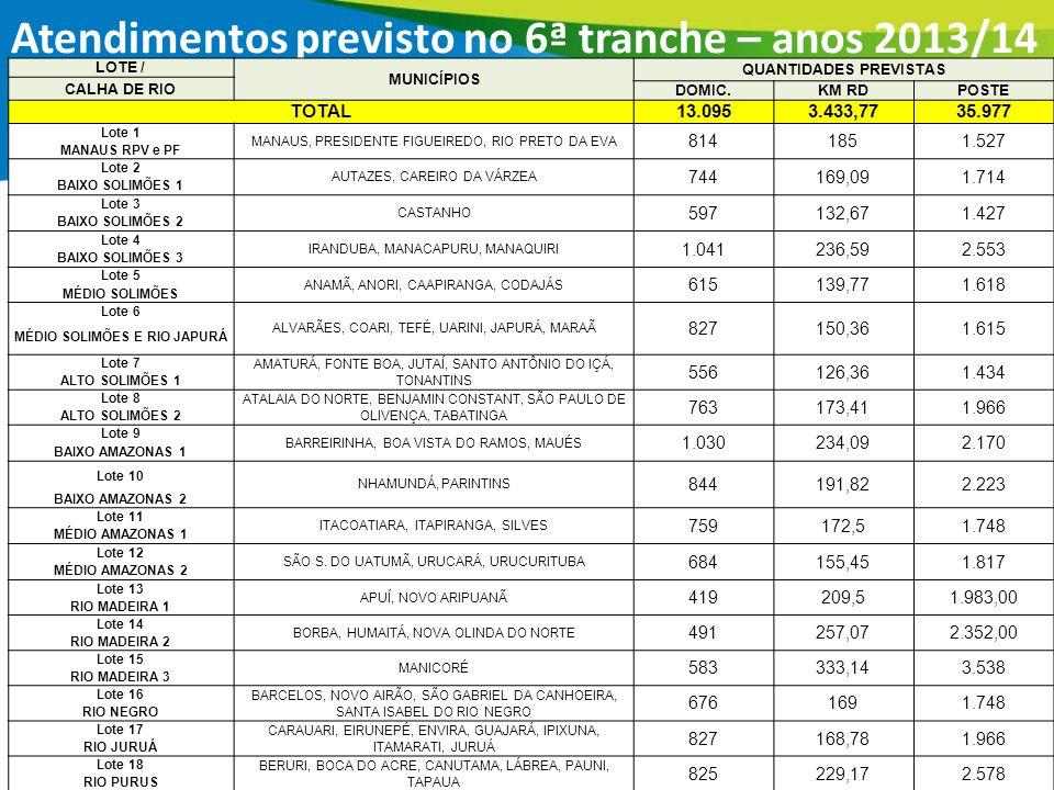 20 Atendimentos previsto no 6ª tranche – anos 2013/14 LOTE / MUNICÍPIOS QUANTIDADES PREVISTAS CALHA DE RIO DOMIC.KM RDPOSTE TOTAL13.0953.433,7735.977