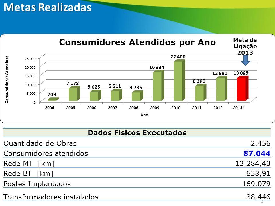 3 Meta de Ligação 2013 Dados Físicos Executados Quantidade de Obras2.456 Consumidores atendidos87.044 Rede MT [km]13.284,43 Rede BT [km]638,91 Postes