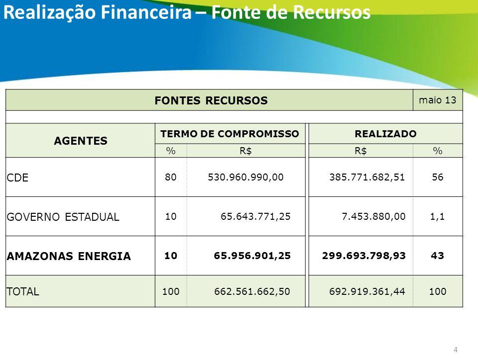 4 Realização Financeira – Fonte de Recursos FONTES RECURSOS maio 13 AGENTES TERMO DE COMPROMISSO REALIZADO %R$ % CDE 80530.960.990,00 385.771.682,5156