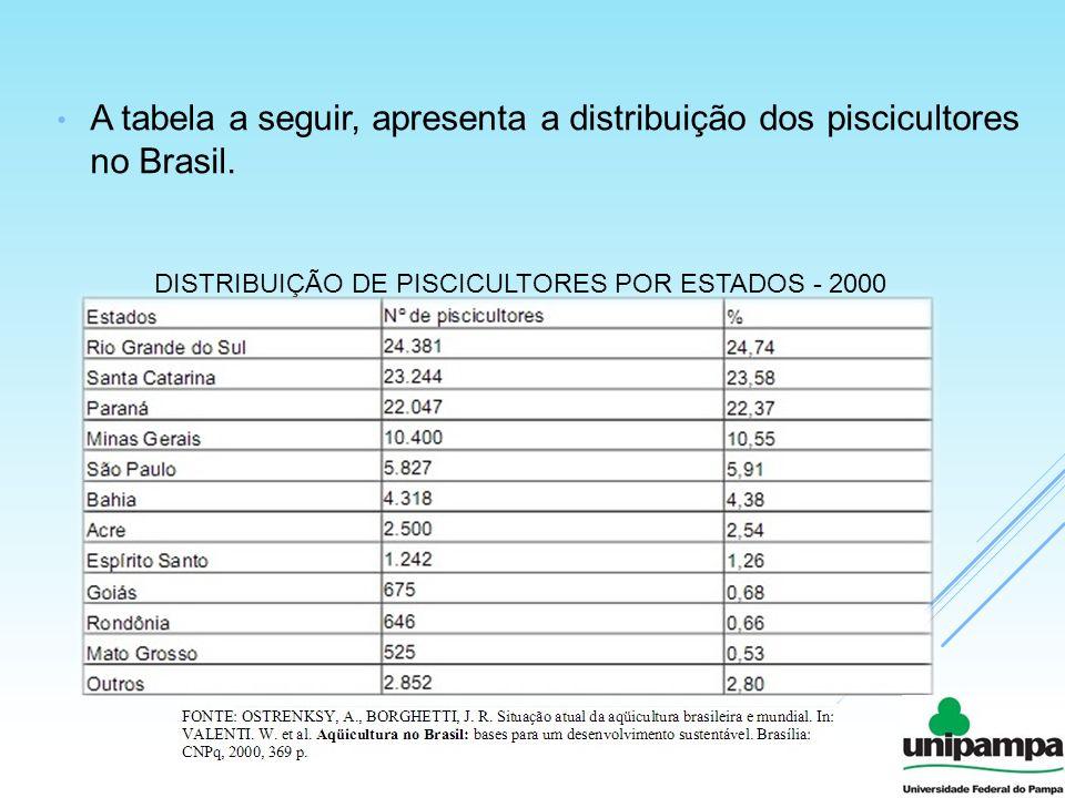 A tabela a seguir, apresenta a distribuição dos piscicultores no Brasil. DISTRIBUIÇÃO DE PISCICULTORES POR ESTADOS - 2000