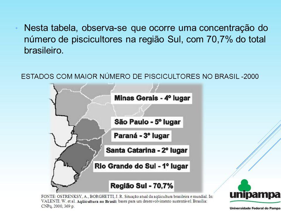 Nesta tabela, observa-se que ocorre uma concentração do número de piscicultores na região Sul, com 70,7% do total brasileiro. ESTADOS COM MAIOR NÚMERO