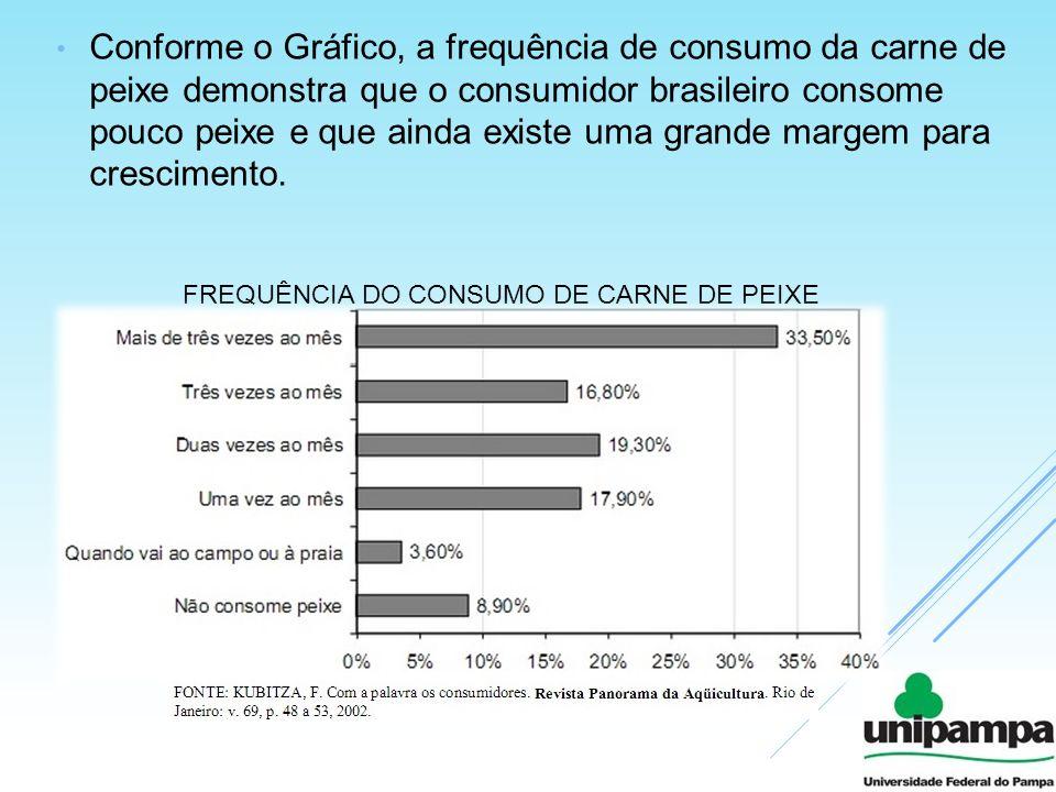 Conforme o Gráfico, a frequência de consumo da carne de peixe demonstra que o consumidor brasileiro consome pouco peixe e que ainda existe uma grande