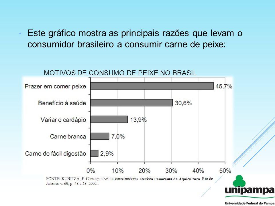 Este gráfico mostra as principais razões que levam o consumidor brasileiro a consumir carne de peixe: MOTIVOS DE CONSUMO DE PEIXE NO BRASIL