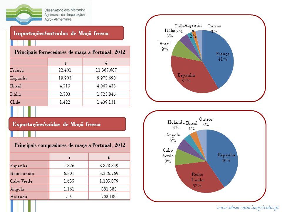 www.observatorioagricola.pt De forma semelhante do que se verifica no caso da pêra, são visíveis em 2012 duas campanhas de produção e comercialização: 2011/2012 (visível nas cotações até Junho e a de 2012/2013 apresentada a partir de Setembro).