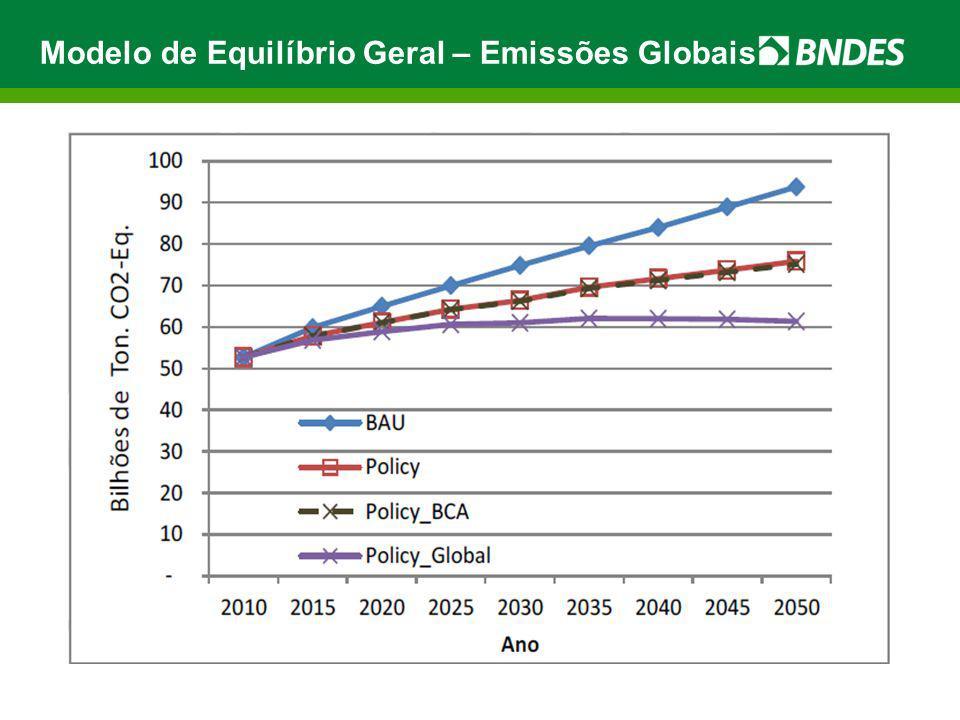 Modelo de Equilíbrio Geral – Emissões Globais