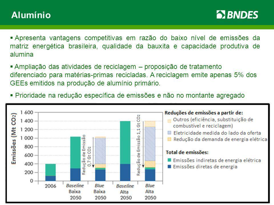Alumínio Apresenta vantagens competitivas em razão do baixo nível de emissões da matriz energética brasileira, qualidade da bauxita e capacidade produtiva de alumina Ampliação das atividades de reciclagem – proposição de tratamento diferenciado para matérias-primas recicladas.