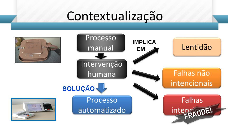Contextualização Lentidão Falhas não intencionais IMPLICA EM Processo automatizado SOLUÇÃO Falhas intencionais Processo manual Intervenção humana FRAU