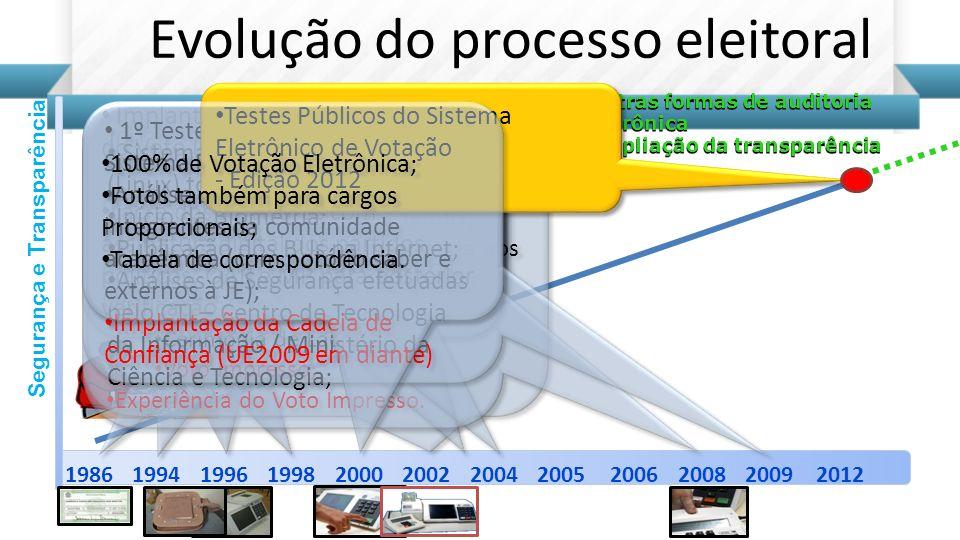 Evolução do processo eleitoral 1986199419961998200020022004200620082009 Segurança e Transparência 2005 Outras formas de auditoria Outras formas de aud