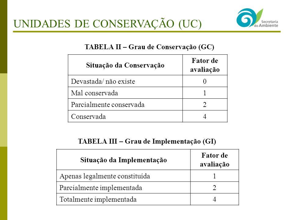 TABELA II – Grau de Conservação (GC) Situação da Conservação Fator de avaliação Devastada/ não existe0 Mal conservada1 Parcialmente conservada2 Conservada4 TABELA III – Grau de Implementação (GI) Situação da Implementação Fator de avaliação Apenas legalmente constituída1 Parcialmente implementada2 Totalmente implementada4