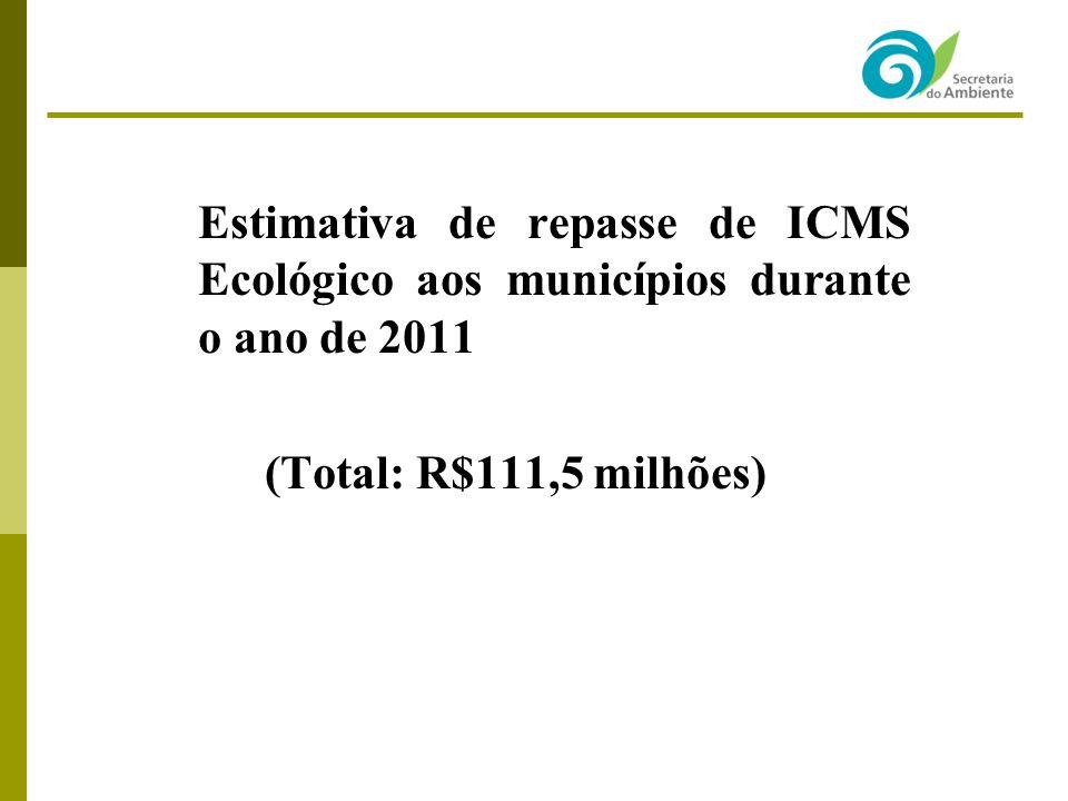 Estimativa de repasse de ICMS Ecológico aos municípios durante o ano de 2011 (Total: R$111,5 milhões)