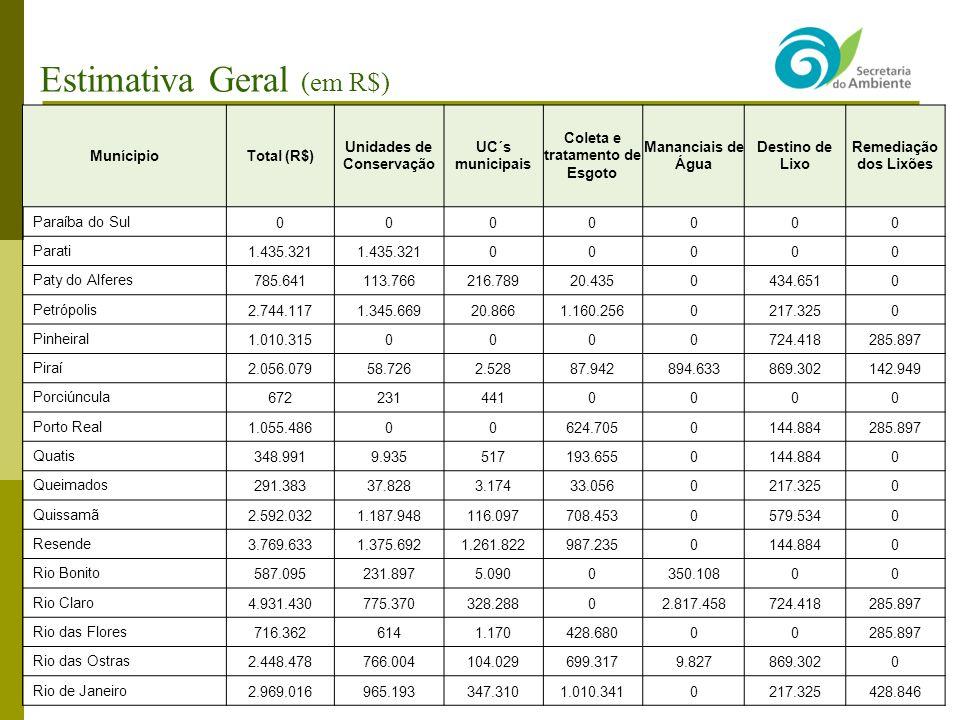 Estimativa Geral (em R$) MunícipioTotal (R$) Unidades de Conservação UC´s municipais Coleta e tratamento de Esgoto Mananciais de Água Destino de Lixo Remediação dos Lixões Paraíba do Sul0000000 Parati1.435.321 00000 Paty do Alferes785.641113.766216.78920.4350434.6510 Petrópolis2.744.1171.345.66920.8661.160.2560217.3250 Pinheiral1.010.3150000724.418285.897 Piraí2.056.07958.7262.52887.942894.633869.302142.949 Porciúncula6722314410000 Porto Real1.055.48600624.7050144.884285.897 Quatis348.9919.935517193.6550144.8840 Queimados291.38337.8283.17433.0560217.3250 Quissamã2.592.0321.187.948116.097708.4530579.5340 Resende3.769.6331.375.6921.261.822987.2350144.8840 Rio Bonito587.095231.8975.0900350.10800 Rio Claro4.931.430775.370328.28802.817.458724.418285.897 Rio das Flores716.3626141.170428.68000285.897 Rio das Ostras2.448.478766.004104.029699.3179.827869.3020 Rio de Janeiro2.969.016965.193347.3101.010.3410217.325428.846