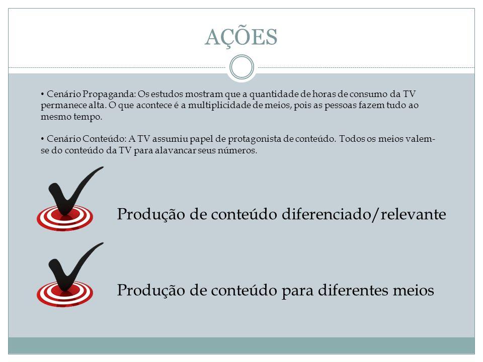 AÇÕES Produção de conteúdo diferenciado/relevante Produção de conteúdo para diferentes meios Cenário Propaganda: Os estudos mostram que a quantidade d