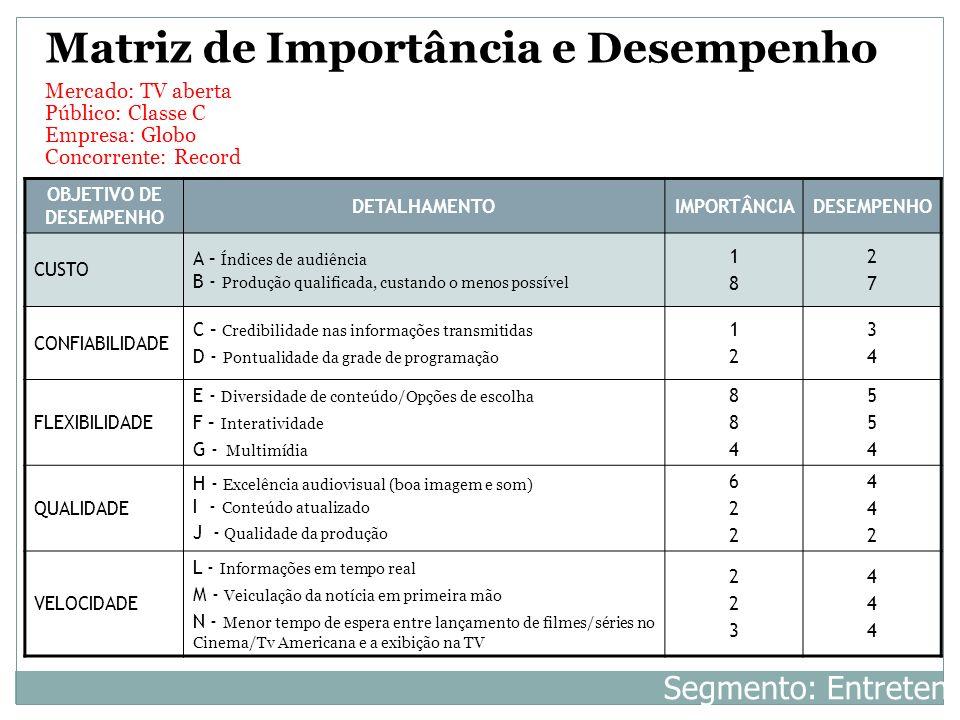 OBJETIVO DE DESEMPENHO DETALHAMENTOIMPORTÂNCIADESEMPENHO CUSTO A – Índices de audiência B - Produção qualificada, custando o menos possível 1818 2727
