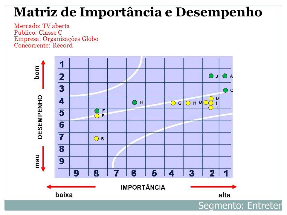 Mercado: TV aberta Público: Classe C Empresa: Organizações Globo Concorrente: Record IMPORTÂNCIA baixa alta DESEMPENHO bom mau A B C D E L H I J Matri