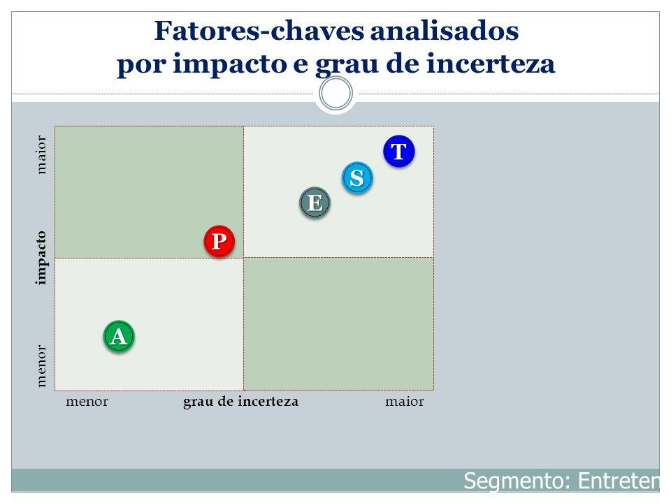 Fatores-chaves analisados por impacto e grau de incerteza menor impacto maior menor grau de incerteza maior TT SS AA EE PP Segmento: Entretenimento