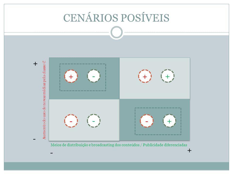 CENÁRIOS POSÍVEIS + - Aumento do uso de novas mídias pela classe C Meios de distribuição e broadcasting dos conteúdos / Publicidade diferenciadas + -