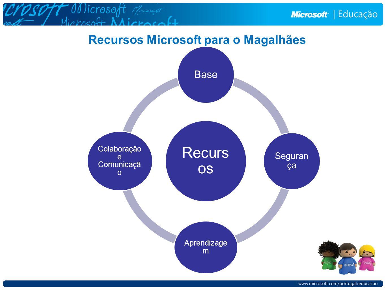 Recursos Microsoft para o Magalhães Recurs os Base Seguran ça Aprendizage m Colaboração e Comunicaçã o