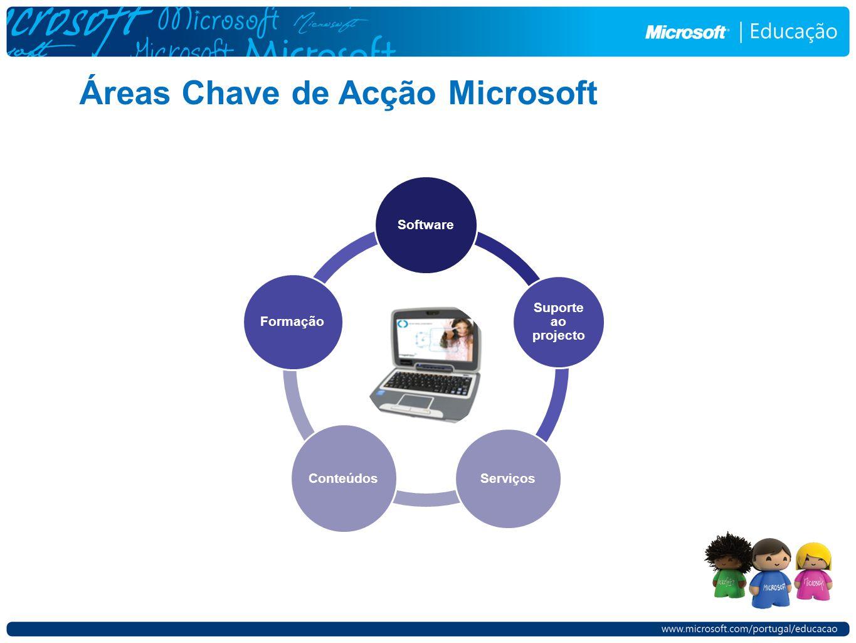 Software Suporte ao projecto Serviços Conteúdos Formação Áreas Chave de Acção Microsoft