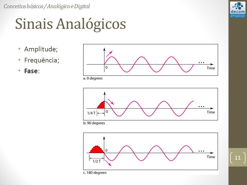 Sinais Analógicos Amplitude; Frequência; Fase: Conceitos básicos / Analógico e Digital 11