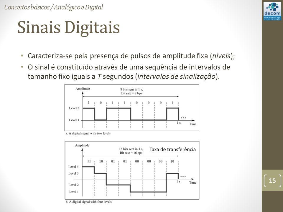 Sinais Digitais Caracteriza-se pela presença de pulsos de amplitude fixa (níveis); O sinal é constituído através de uma sequência de intervalos de tamanho fixo iguais a T segundos (intervalos de sinalização).