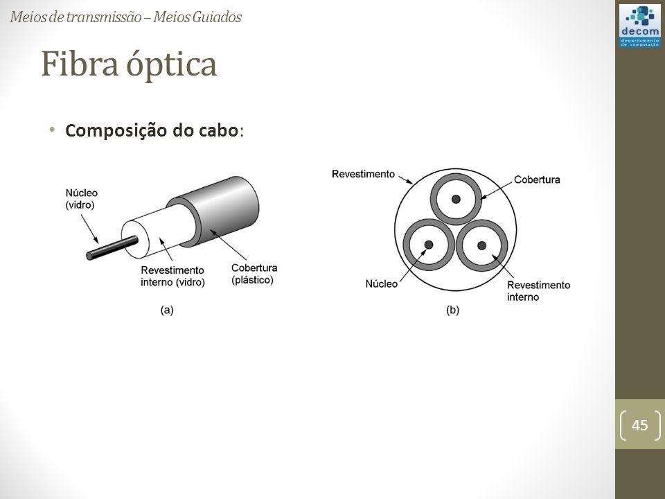 Fibra óptica Composição do cabo: Meios de transmissão – Meios Guiados 45
