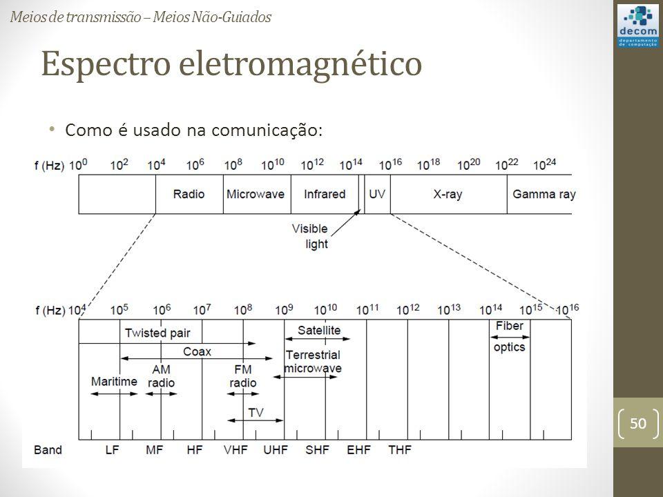 Espectro eletromagnético Como é usado na comunicação: Meios de transmissão – Meios Não-Guiados 50