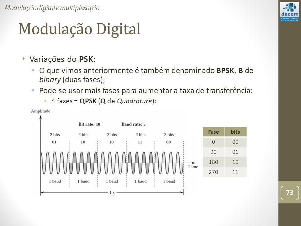 Modulação Digital Variações do PSK: O que vimos anteriormente é também denominado BPSK, B de binary (duas fases); Pode-se usar mais fases para aumentar a taxa de transferência: 4 fases = QPSK (Q de Quadrature): Modulação digital e multiplexação 73 Fasebits 000 9001 18010 27011