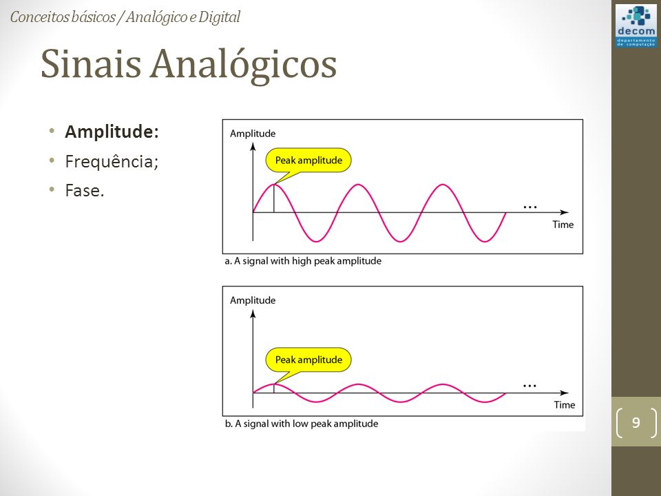 Sinais Analógicos Amplitude: Frequência; Fase. Conceitos básicos / Analógico e Digital 9
