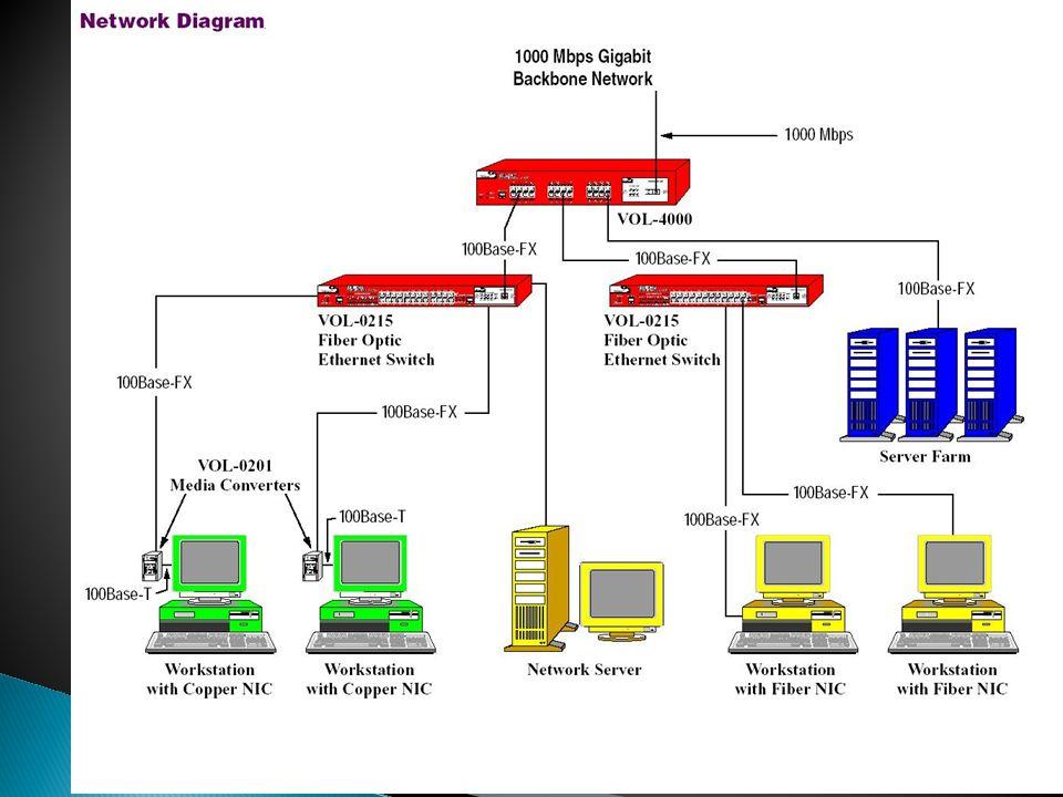 Vermelho: Switch p/ Fibra Azul: Conjunto de Servidores ligados com Fibra Amarelo: Computadores Ligados com Fibra Verde: Micros ligados utilizando Conv
