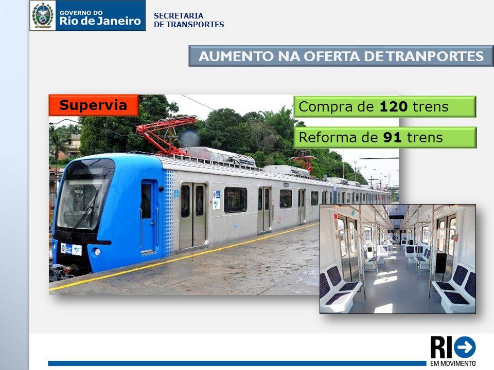 SECRETARIA DE TRANSPORTES AUMENTO NA OFERTA DE TRANPORTES Compra de 120 trens Supervia Reforma de 91 trens