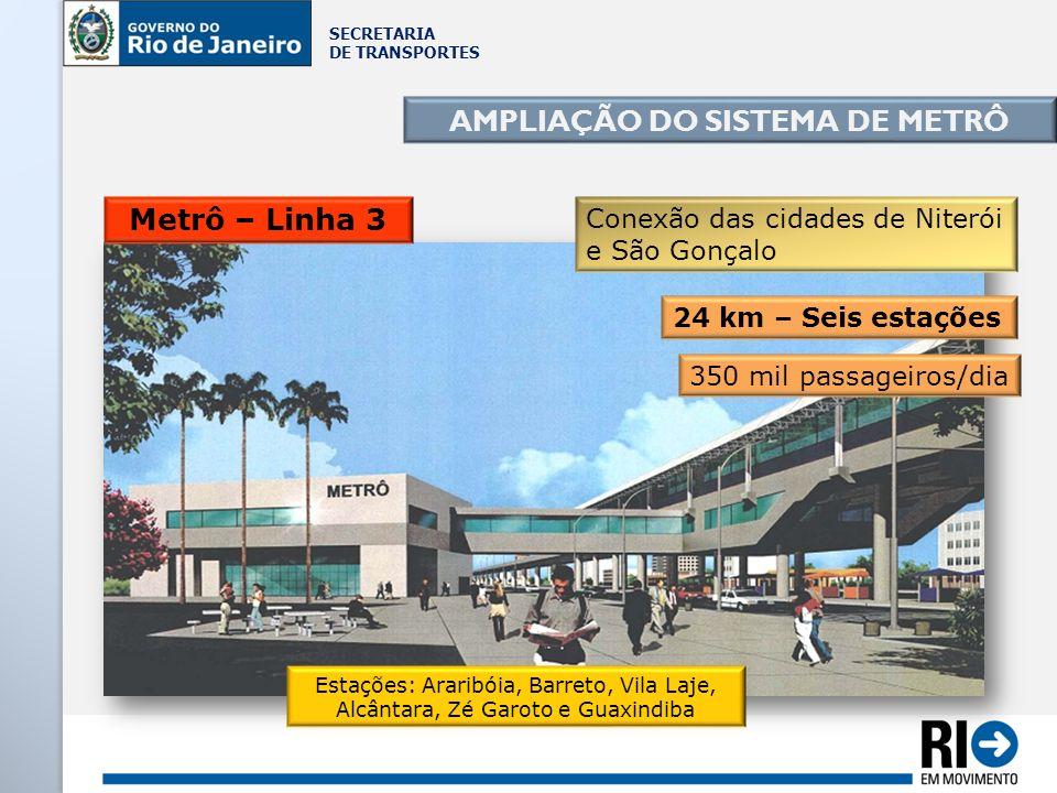 SECRETARIA DE TRANSPORTES Conexão das cidades de Niterói e São Gonçalo Metrô – Linha 3 350 mil passageiros/dia 24 km – Seis estações AMPLIAÇÃO DO SIST