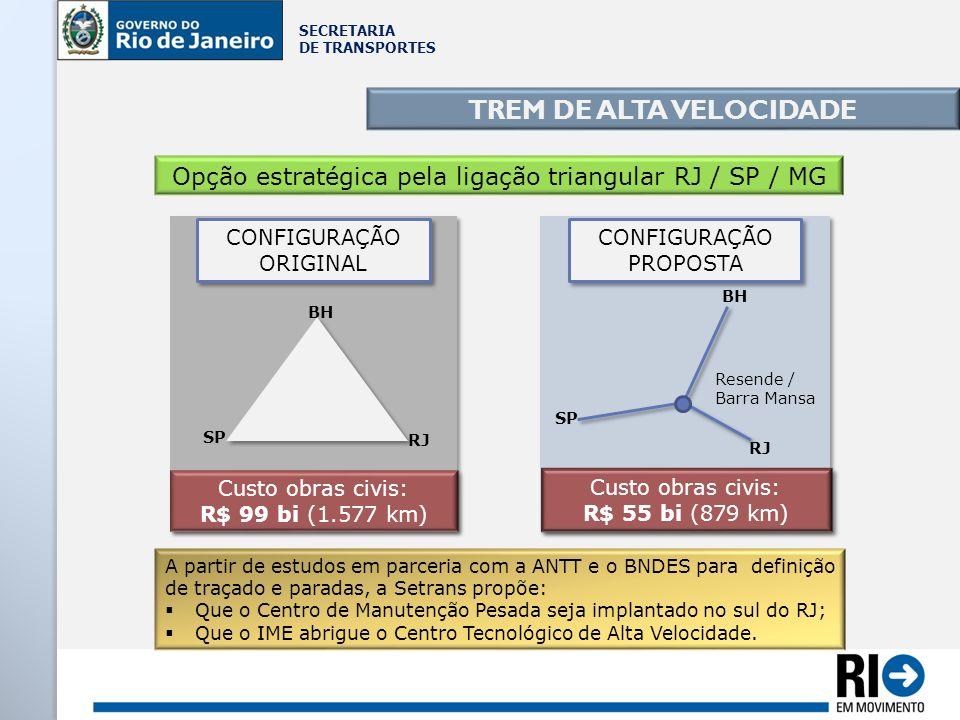 SECRETARIA DE TRANSPORTES TREM DE ALTA VELOCIDADE Opção estratégica pela ligação triangular RJ / SP / MG Custo obras civis: R$ 99 bi (1.577 km) Custo