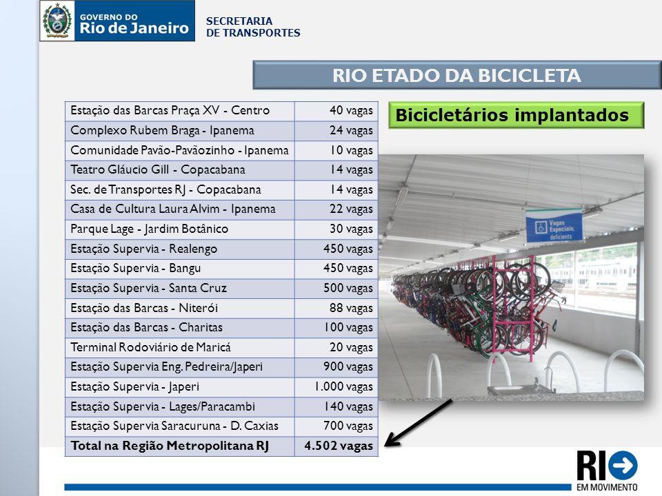 SECRETARIA DE TRANSPORTES RIO ETADO DA BICICLETA Bicicletários implantados Estação das Barcas Praça XV - Centro40 vagas Complexo Rubem Braga - Ipanema