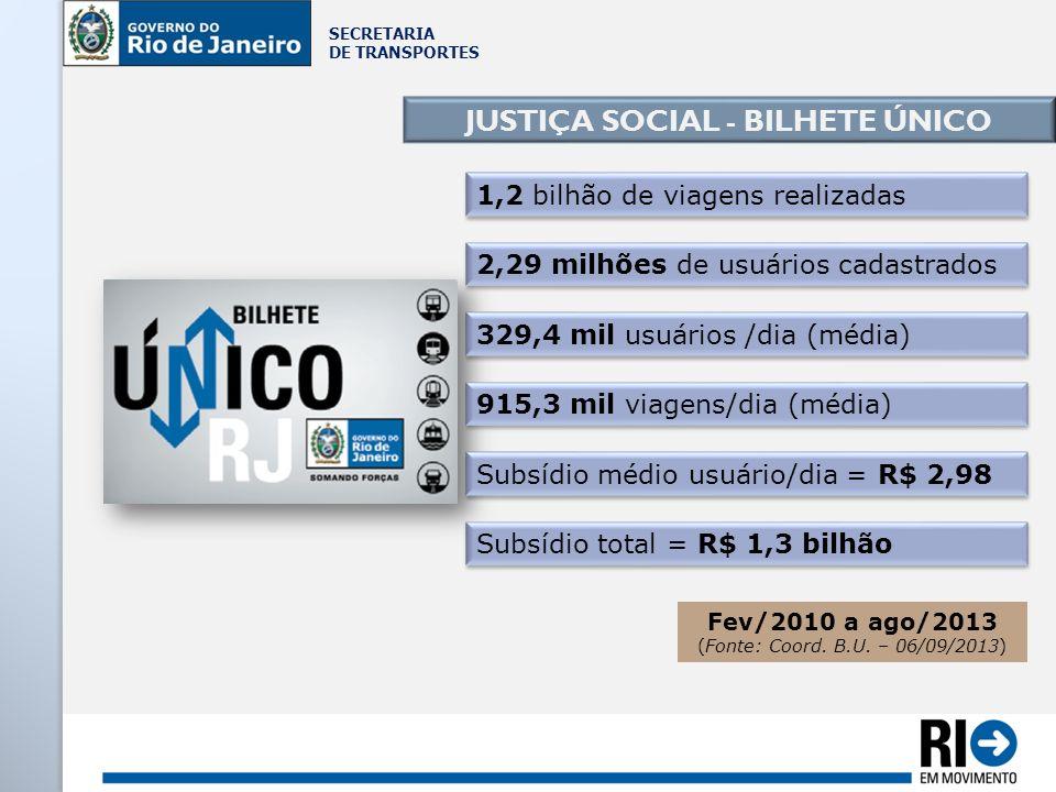 SECRETARIA DE TRANSPORTES JUSTIÇA SOCIAL - BILHETE ÚNICO 329,4 mil usuários /dia (média) Subsídio total = R$ 1,3 bilhão Subsídio médio usuário/dia = R