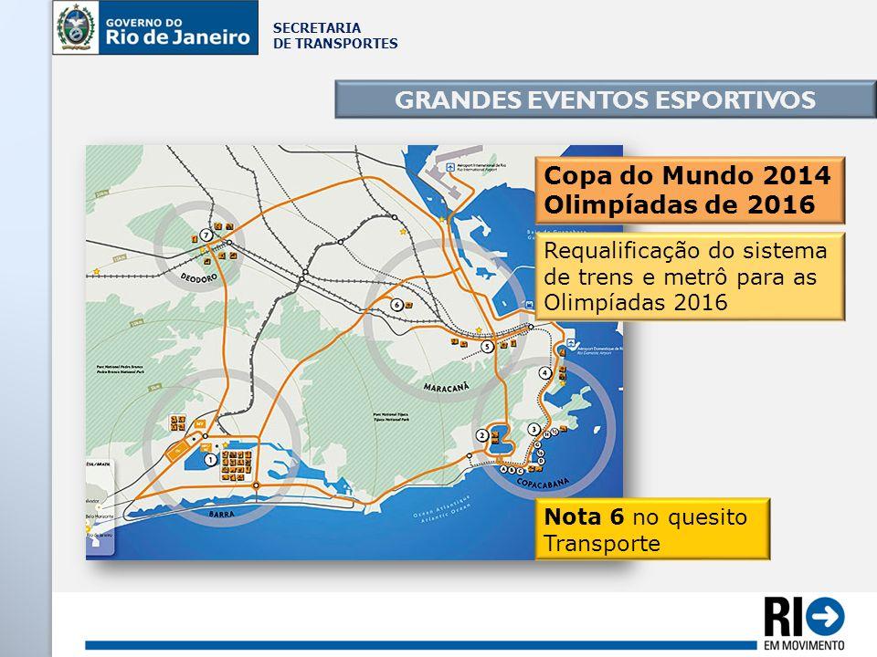 SECRETARIA DE TRANSPORTES GRANDES EVENTOS ESPORTIVOS Requalificação do sistema de trens e metrô para as Olimpíadas 2016 Copa do Mundo 2014 Olimpíadas