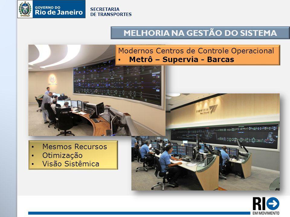 SECRETARIA DE TRANSPORTES MELHORIA NA GESTÃO DO SISTEMA Mesmos Recursos Otimização Visão Sistêmica Modernos Centros de Controle Operacional Metrô – Su