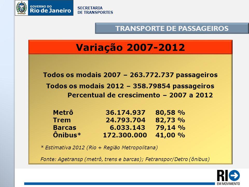 SECRETARIA DE TRANSPORTES TRANSPORTE DE PASSAGEIROS Todos os modais 2007 – 263.772.737 passageiros Todos os modais 2012 – 358.79854 passageiros Percen