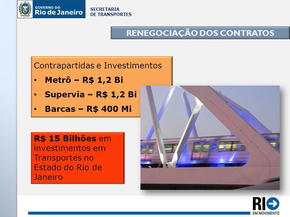 SECRETARIA DE TRANSPORTES Contrapartidas e Investimentos Metrô – R$ 1,2 Bi Supervia – R$ 1,2 Bi Barcas – R$ 400 Mi RENEGOCIAÇÃO DOS CONTRATOS R$ 15 Bi