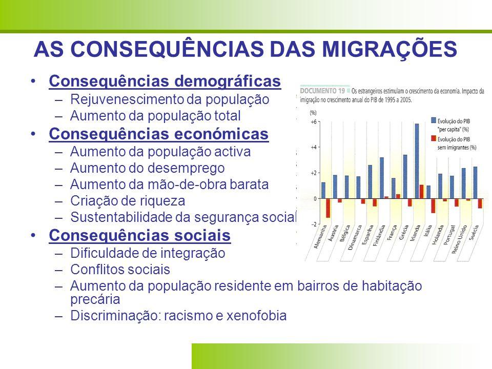 AS CONSEQUÊNCIAS DAS MIGRAÇÕES Consequências demográficas –Rejuvenescimento da população –Aumento da população total Consequências económicas –Aumento