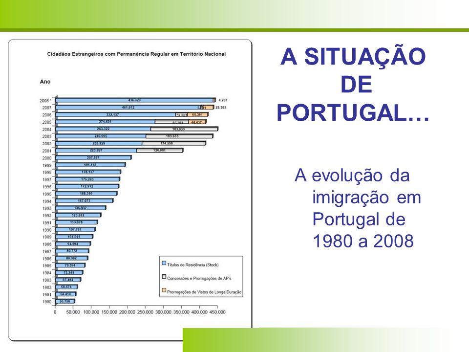 A SITUAÇÃO DE PORTUGAL… A evolução da imigração em Portugal de 1980 a 2008