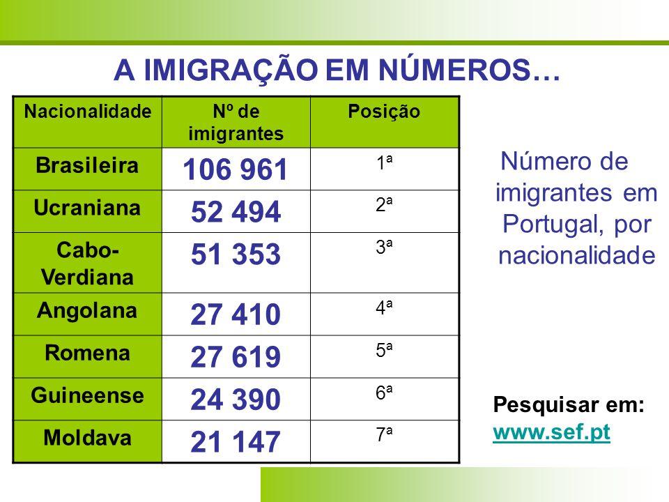 A IMIGRAÇÃO EM NÚMEROS… Número de imigrantes em Portugal, por nacionalidade NacionalidadeNº de imigrantes Posição Brasileira 106 961 1ª Ucraniana 52 4