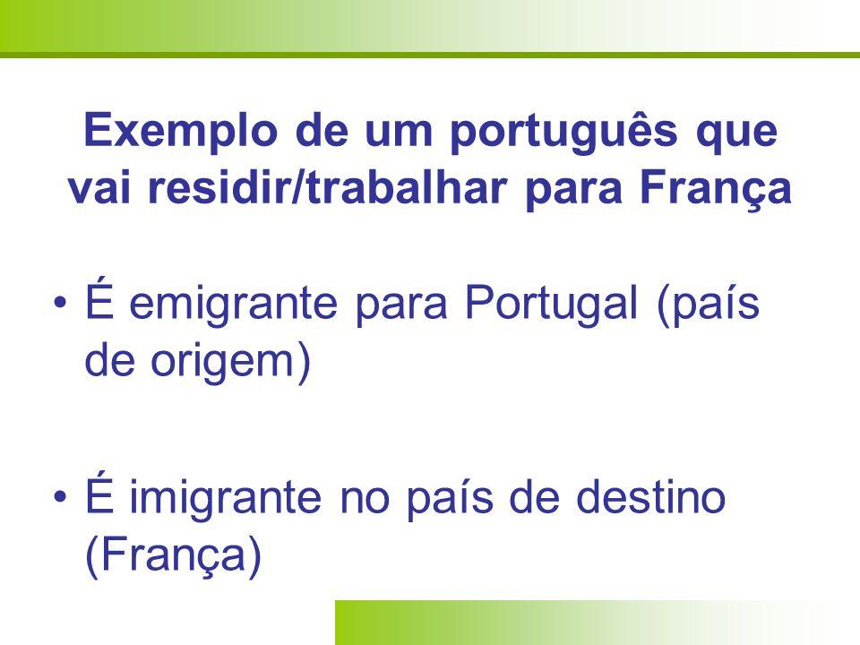Exemplo de um português que vai residir/trabalhar para França É emigrante para Portugal (país de origem) É imigrante no país de destino (França)