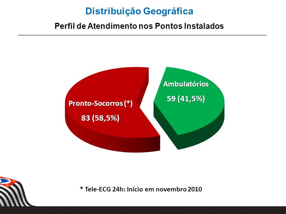 Distribuição Geográfica Perfil de Atendimento nos Pontos Instalados * Tele-ECG 24h: Início em novembro 2010 Pronto-Socorros (*) 83 (58,5%) Ambulatório