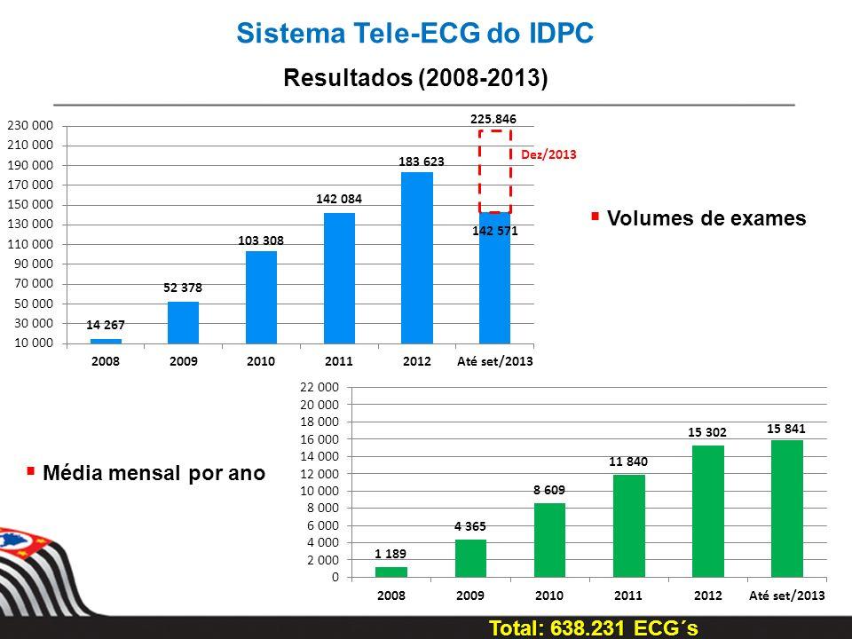 Sistema Tele-ECG do IDPC Resultados (2008-2013) Volumes de exames Média mensal por ano Total: 638.231 ECG´s 225.846 Dez/2013