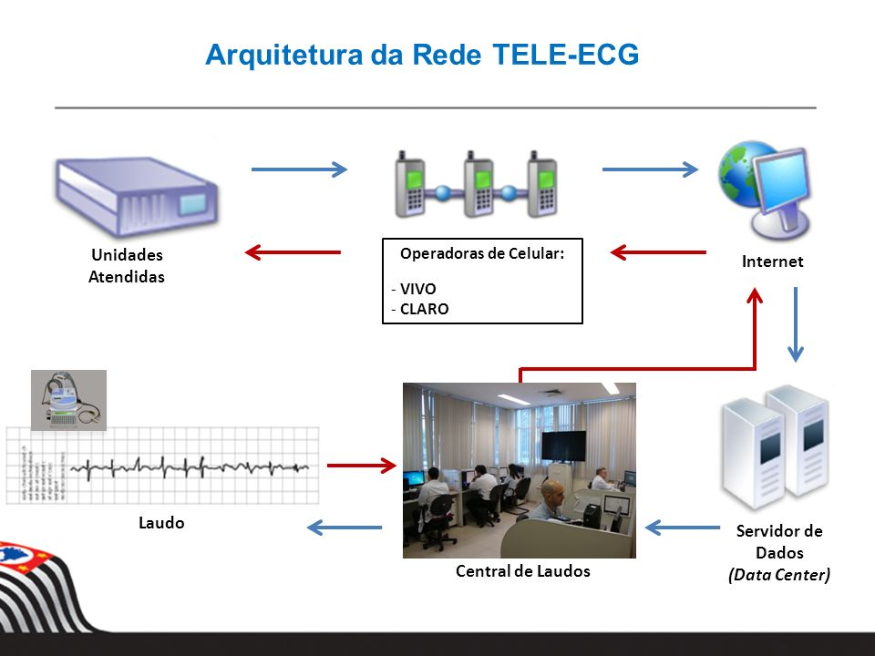 Arquitetura da Rede TELE-ECG Unidades Atendidas Operadoras de Celular: - VIVO - CLARO Internet Servidor de Dados (Data Center) Central de Laudos Laudo
