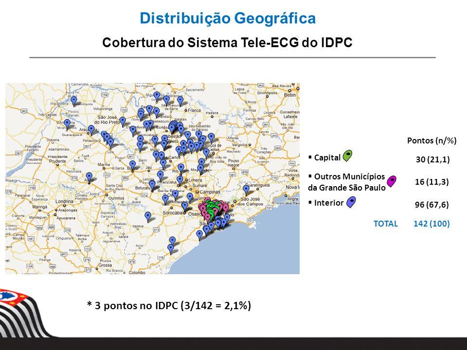 Distribuição Geográfica Cobertura do Sistema Tele-ECG do IDPC Pontos (n/%) Capital 30 (21,1) Outros Municípios da Grande São Paulo 16 (11,3) Interior